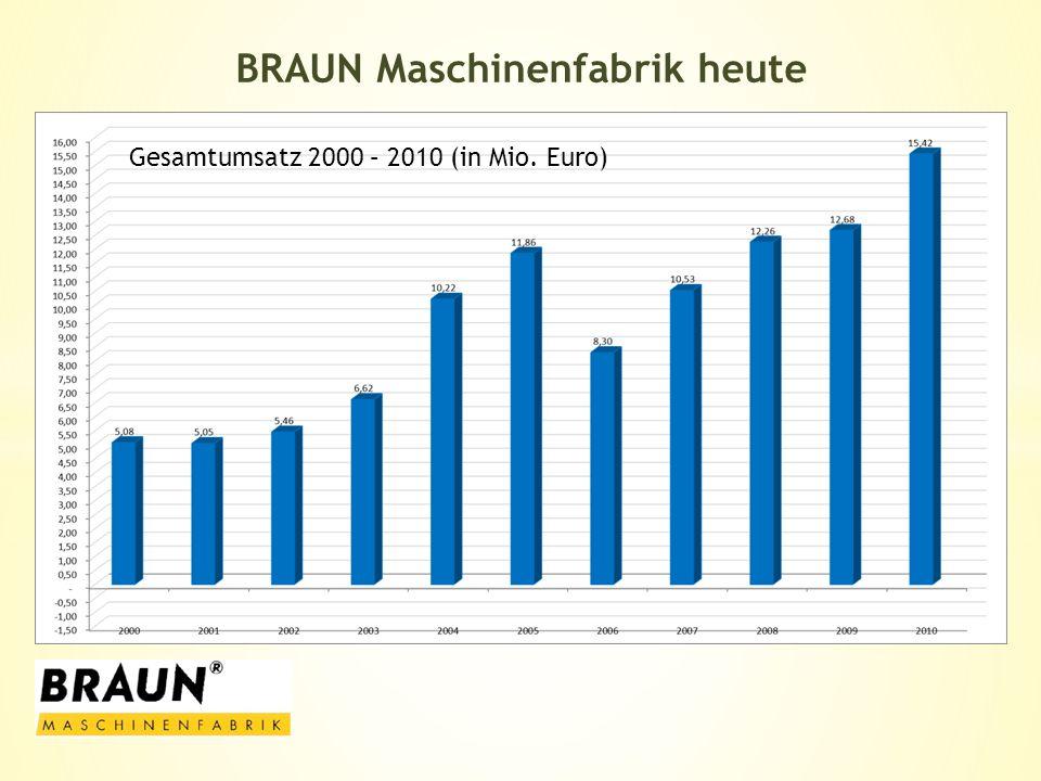 Gesamtumsatz 2000 – 2010 (in Mio. Euro)