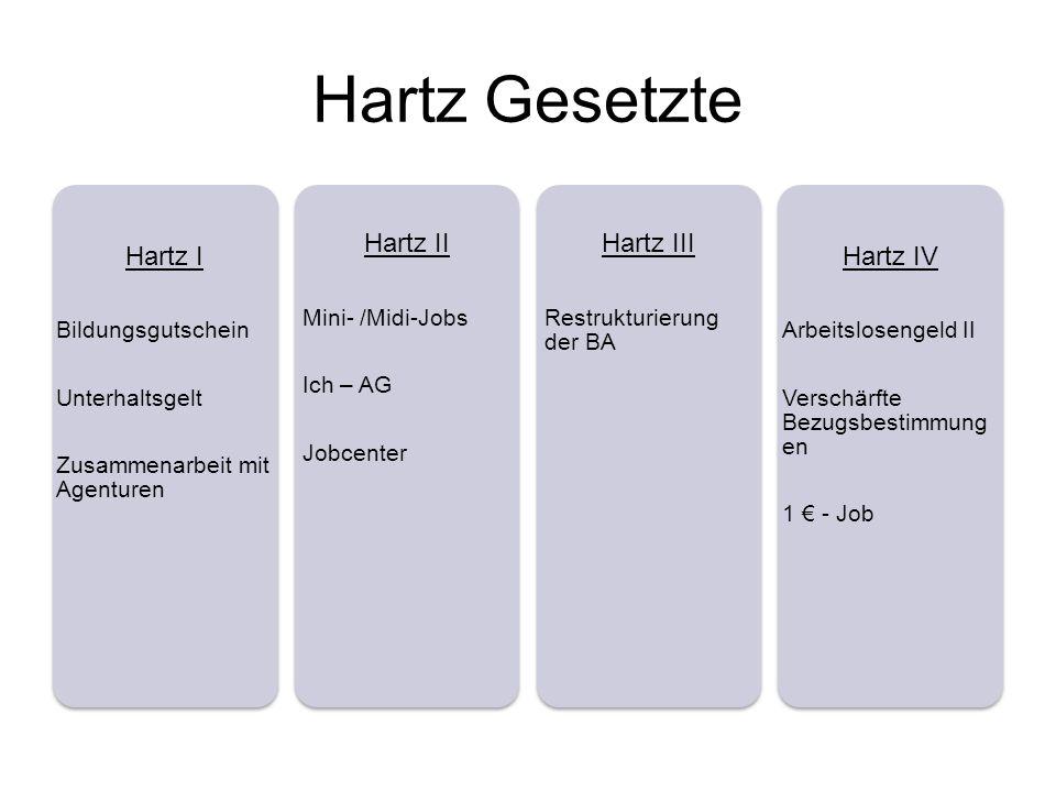 Hartz Gesetzte Hartz I Bildungsgutschein Unterhaltsgelt Zusammenarbeit mit Agenturen Hartz II Mini- /Midi-Jobs Ich – AG Jobcenter Hartz III Restruktur