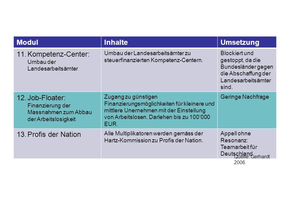 ModulInhalteUmsetzung 11.Kompetenz-Center: Umbau der Landesarbeitsämter Umbau der Landesarbeitsämter zu steuerfinanzierten Kompetenz-Centern. Blockier