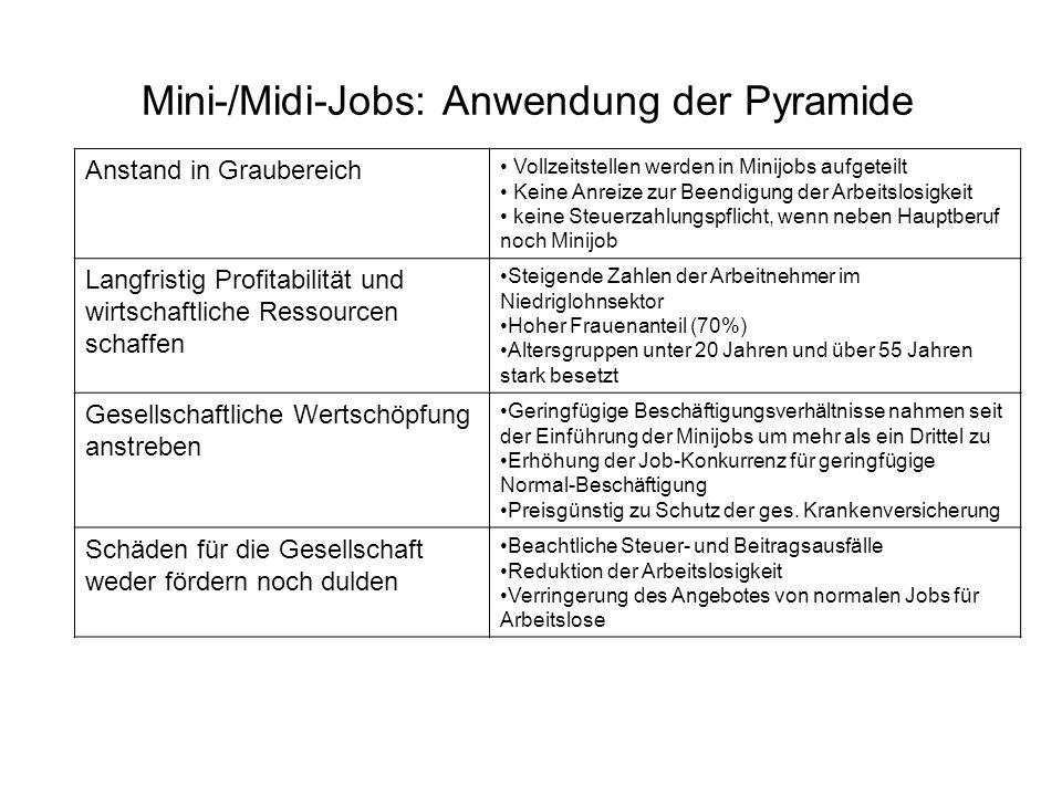 Anstand in Graubereich Vollzeitstellen werden in Minijobs aufgeteilt Keine Anreize zur Beendigung der Arbeitslosigkeit keine Steuerzahlungspflicht, we