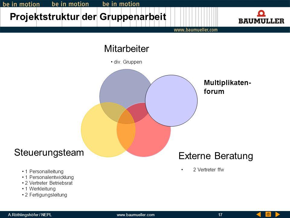 A.Röthlingshöfer / NEPLwww.baumueller.com17 Projektstruktur der Gruppenarbeit Mitarbeiter div. Gruppen Externe Beratung Steuerungsteam Multiplikaten-
