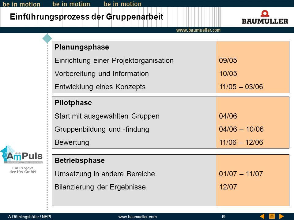 A.Röthlingshöfer / NEPLwww.baumueller.com19 Einführungsprozess der Gruppenarbeit Planungsphase Einrichtung einer Projektorganisation Vorbereitung und