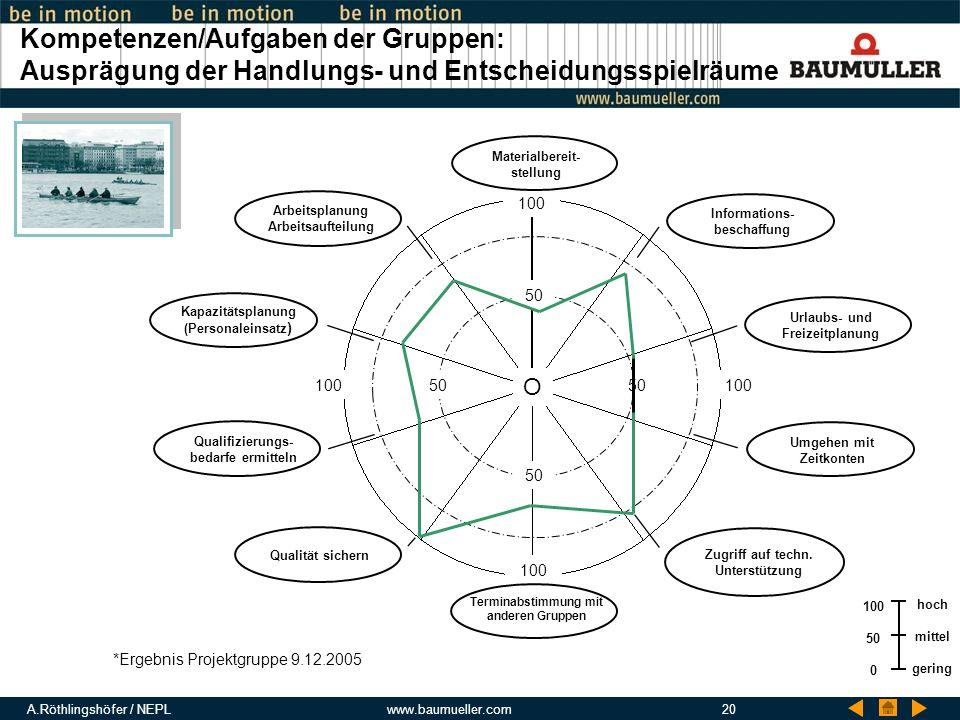 A.Röthlingshöfer / NEPLwww.baumueller.com20 Kompetenzen/Aufgaben der Gruppen: Ausprägung der Handlungs- und Entscheidungsspielräume *Ergebnis Projektg