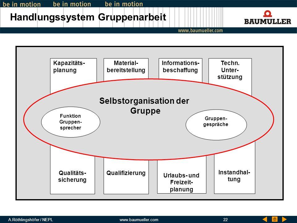 A.Röthlingshöfer / NEPLwww.baumueller.com22 Handlungssystem Gruppenarbeit Instandhal- tung Techn. Unter- stützung Kapazitäts- planung Urlaubs- und Fre