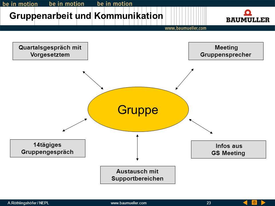 A.Röthlingshöfer / NEPLwww.baumueller.com23 Gruppenarbeit und Kommunikation Gruppe Meeting Gruppensprecher 14tägiges Gruppengespräch Quartalsgespräch