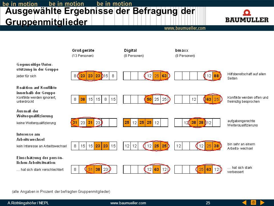 A.Röthlingshöfer / NEPLwww.baumueller.com25 Ausgewählte Ergebnisse der Befragung der Gruppenmitglieder (alle Angaben in Prozent der befragten Gruppenm