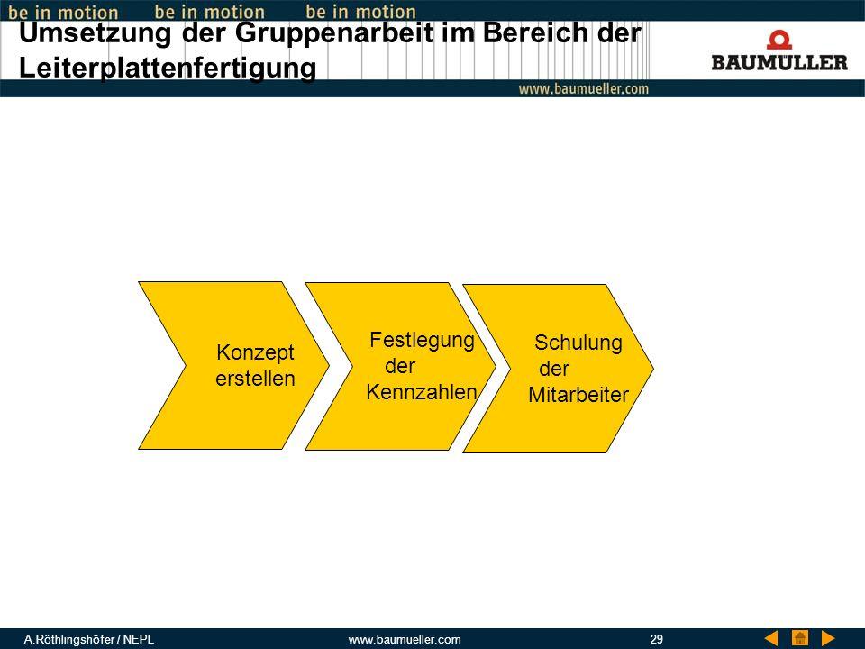 A.Röthlingshöfer / NEPLwww.baumueller.com29 Umsetzung der Gruppenarbeit im Bereich der Leiterplattenfertigung Konzept erstellen Festlegung der Kennzah