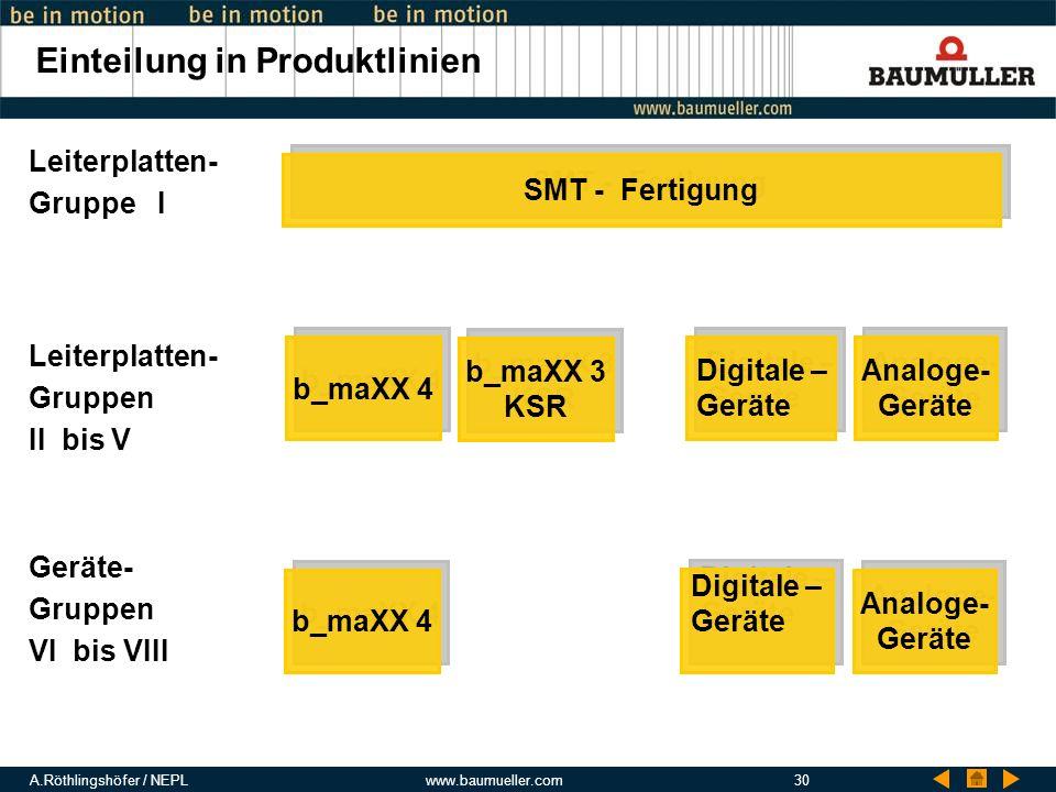 A.Röthlingshöfer / NEPLwww.baumueller.com30 Einteilung in Produktlinien b_maXX 4 b_maXX 3 KSR SMT - Fertigung Analoge- Geräte Digitale – Geräte Digita