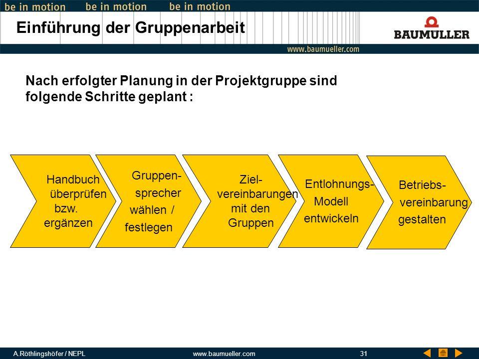 A.Röthlingshöfer / NEPLwww.baumueller.com31 Einführung der Gruppenarbeit Gruppen- sprecher wählen / festlegen Betriebs- vereinbarung gestalten Ziel- v