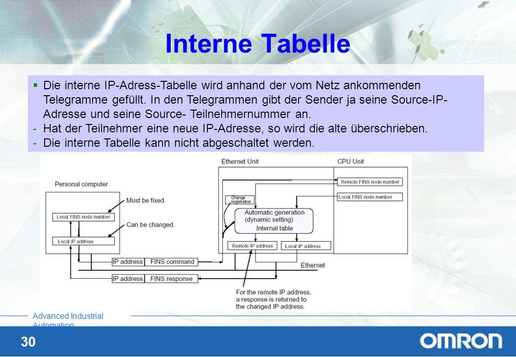 30 Advanced Industrial Automation Interne Tabelle Die interne IP-Adress-Tabelle wird anhand der vom Netz ankommenden Telegramme gefüllt. In den Telegr