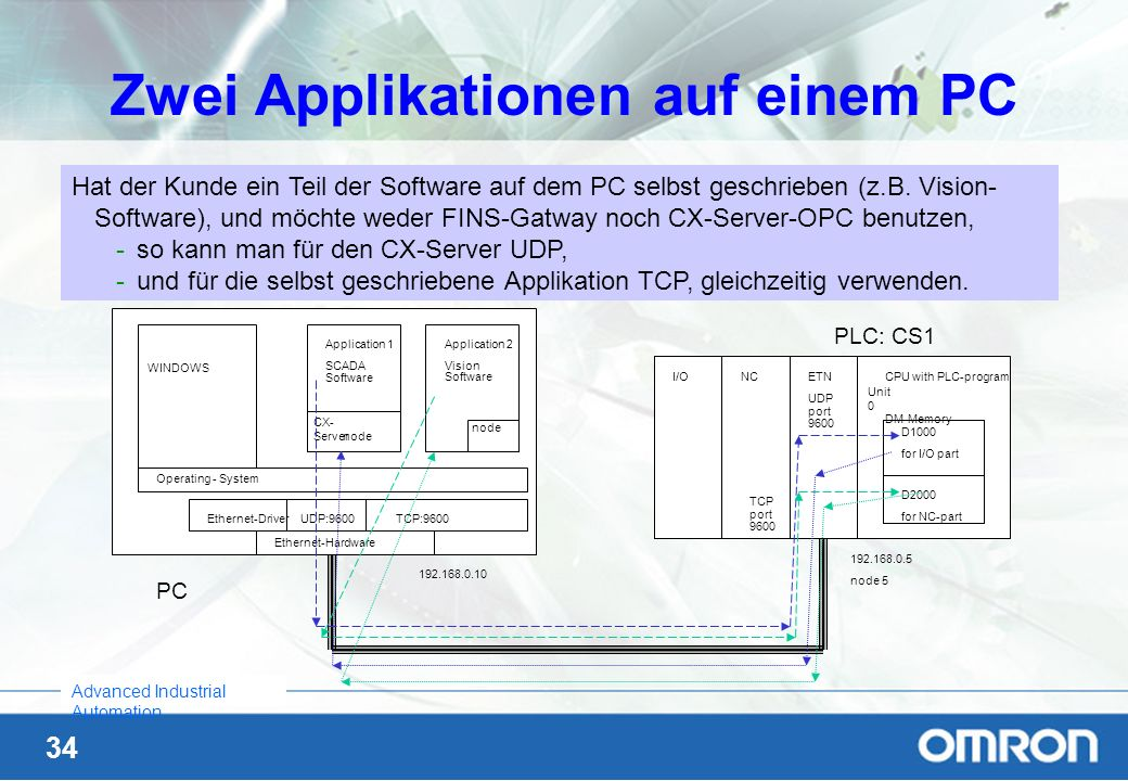 34 Advanced Industrial Automation Zwei Applikationen auf einem PC PC PLC: CS1 192.168.0.10 Ethernet-Hardware Ethernet-DriverUDP:9600 TCP:9600 WINDOWS