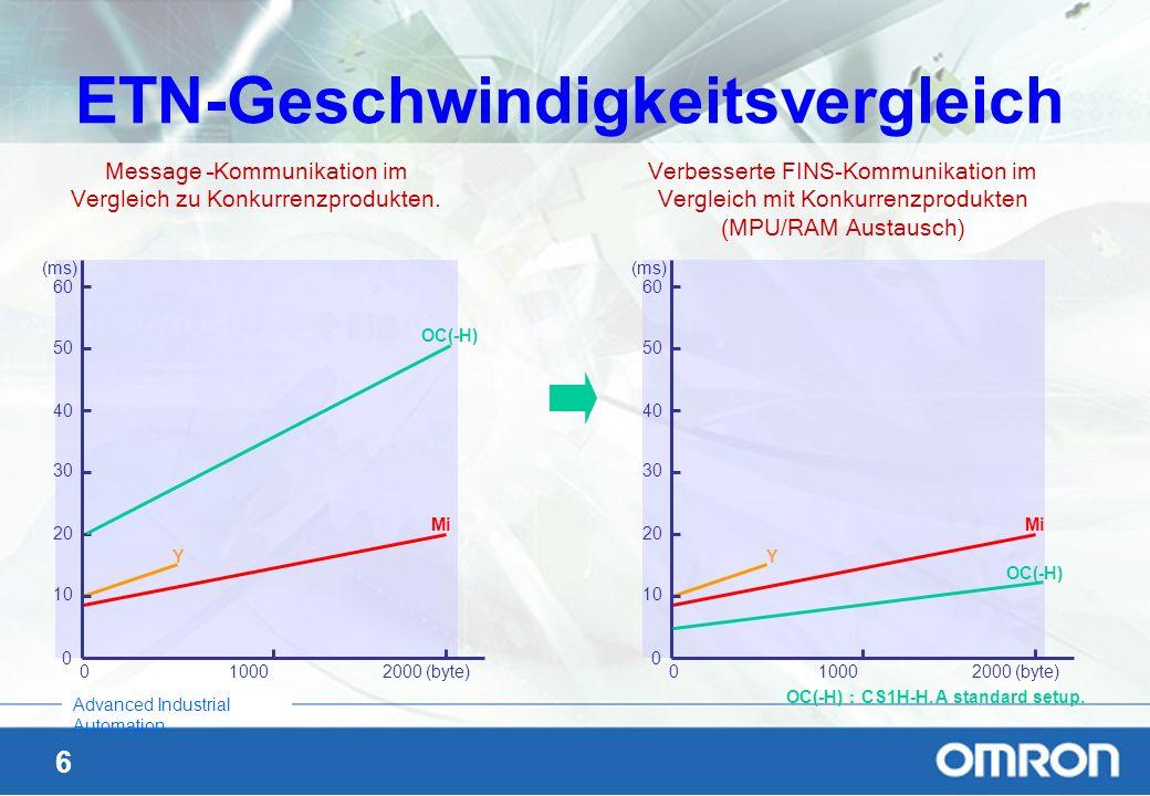 6 Advanced Industrial Automation ETN-Geschwindigkeitsvergleich 60 50 40 30 20 10 0 0 1000 2000 (byte) (ms) Mi Y OC(-H) 60 50 40 30 20 10 0 0 1000 2000