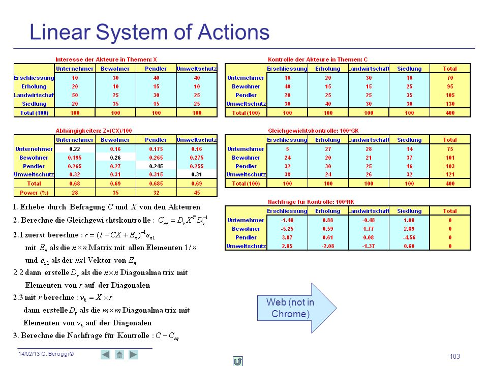 14/02/13 G. Beroggi © 103 Linear System of Actions Web (not in Chrome)