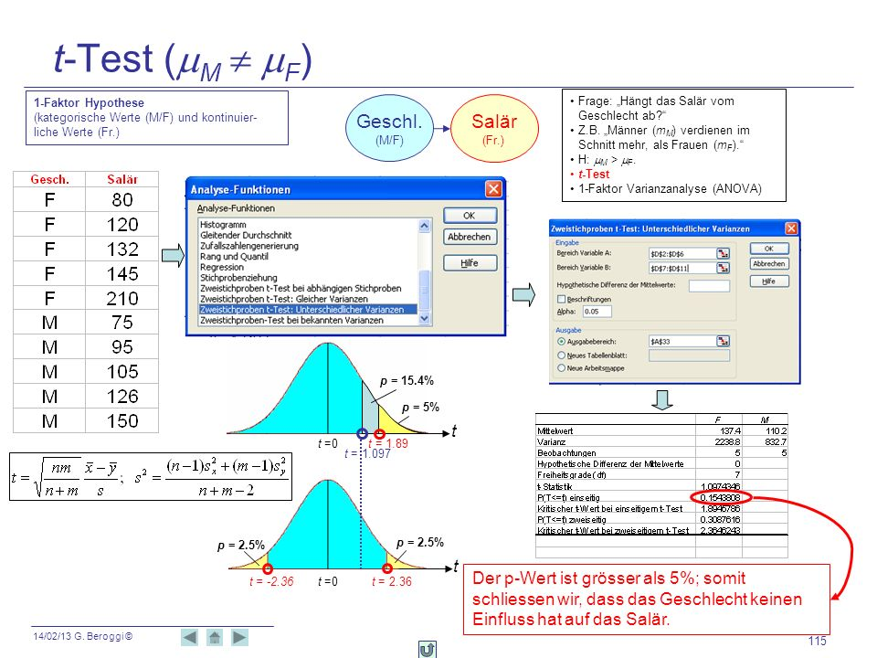14/02/13 G. Beroggi © 115 t-Test ( M F ) Der p-Wert ist grösser als 5%; somit schliessen wir, dass das Geschlecht keinen Einfluss hat auf das Salär. t