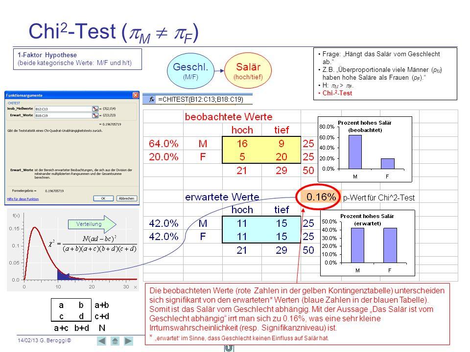 14/02/13 G. Beroggi © 116 Chi 2 -Test ( M F ) Die beobachteten Werte (rote Zahlen in der gelben Kontingenztabelle) unterscheiden sich signifikant von