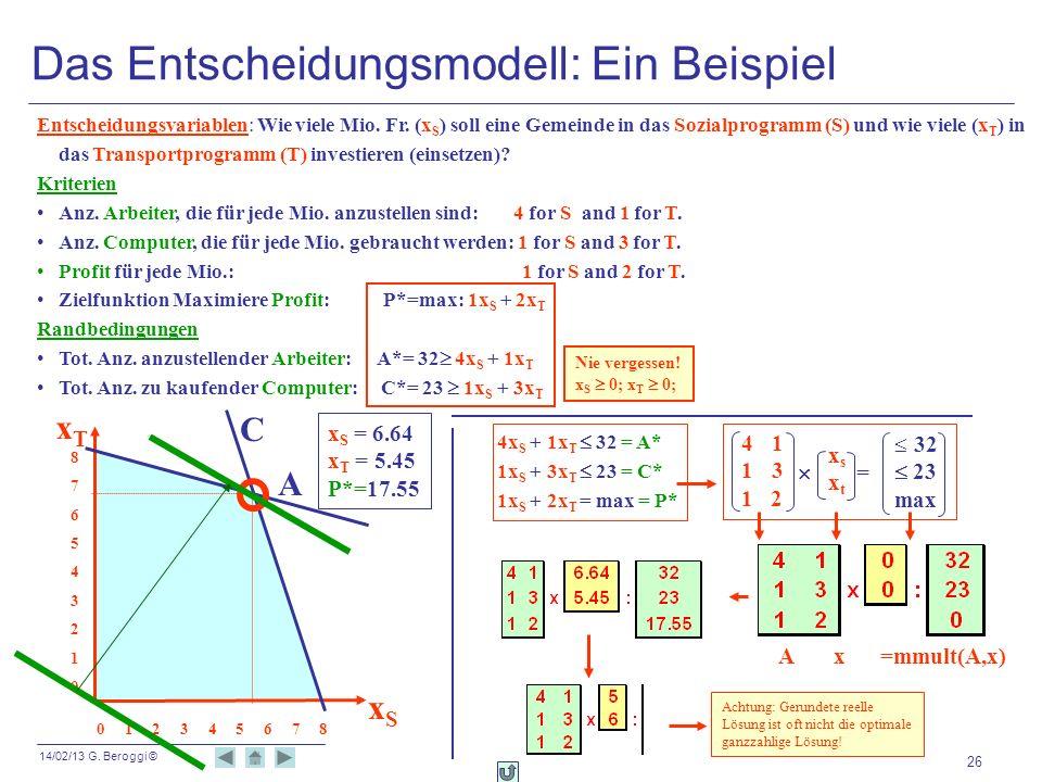 14/02/13 G. Beroggi © 26 Das Entscheidungsmodell: Ein Beispiel Entscheidungsvariablen: Wie viele Mio. Fr. (x S ) soll eine Gemeinde in das Sozialprogr