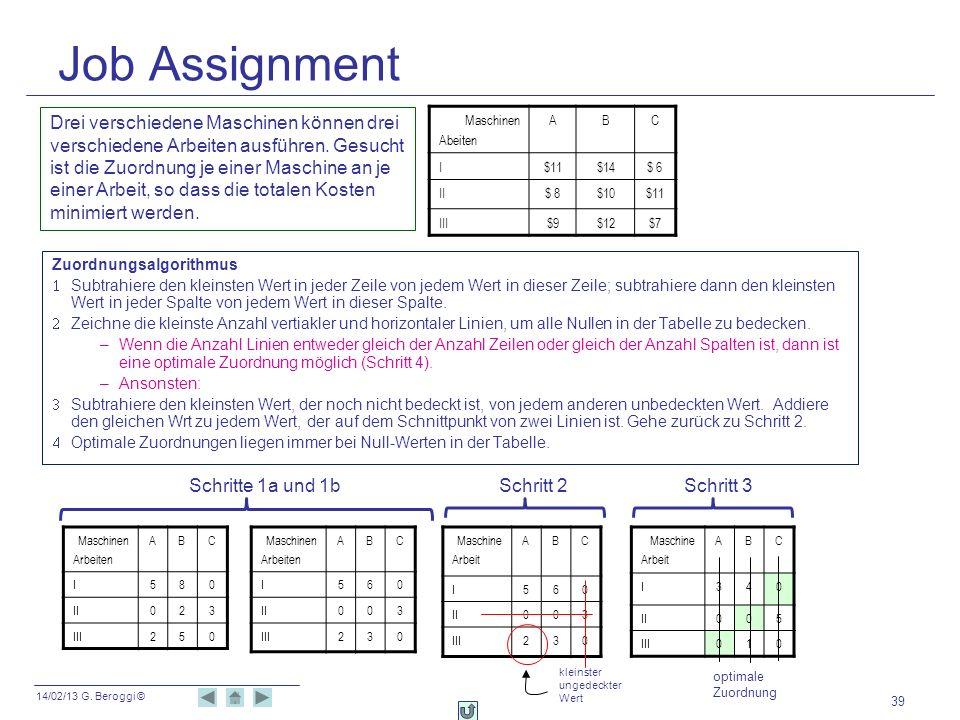 14/02/13 G. Beroggi © Job Assignment 39 Maschinen Abeiten ABC I$11$14$ 6 II$ 8$10$11 III$9$12$7 Drei verschiedene Maschinen können drei verschiedene A