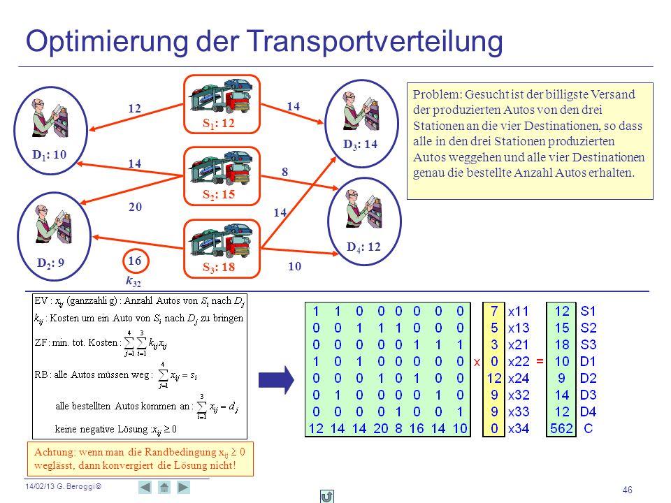 14/02/13 G. Beroggi © 46 Optimierung der Transportverteilung S 1 : 12 S 2 : 15 S 3 : 18 D 1 : 10 D 2 : 9 D 3 : 14 D 4 : 12 12 14 20 16 14 8 10 k 32 Pr