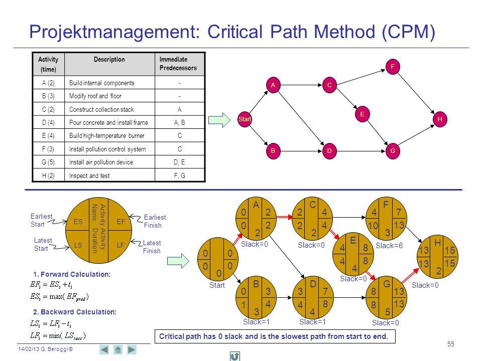 14/02/13 G. Beroggi © Projektmanagement: Critical Path Method (CPM) 55 Activity (time) DescriptionImmediate Predecessors A (2)Build internal component