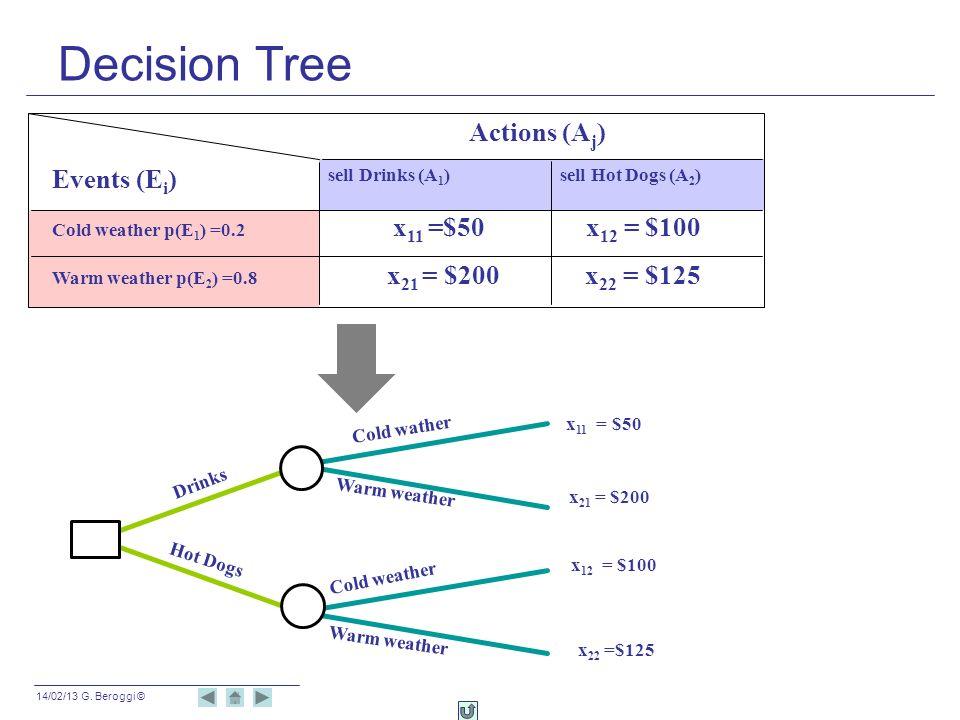 14/02/13 G. Beroggi © Decision Tree Actions (A j ) sell Drinks (A 1 ) Events (E i ) Cold weather p(E 1 ) =0.2 x 11 =$50 x 12 = $100 Warm weather p(E 2