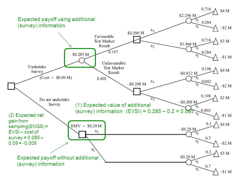14/02/13 G. Beroggi © (1) Expected value of additional (survey) information (EVSI) = 0.285 – 0.2 = 0.085 Expected payoff using additional (survey) inf