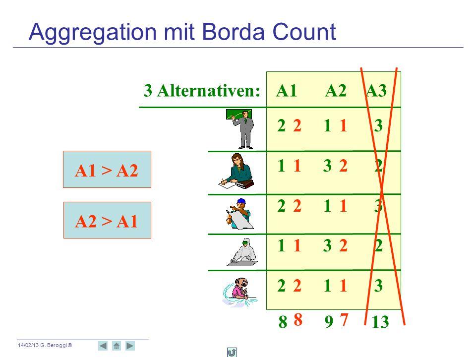 14/02/13 G. Beroggi © A1 > A2 A2 > A1 3 Alternativen: A1 A2 A3 2 1 3 1 3 2 2 1 3 1 3 2 2 1 3 8 9 13 8 7 2 1 1 2 2 1 1 2 2 1 Aggregation mit Borda Coun