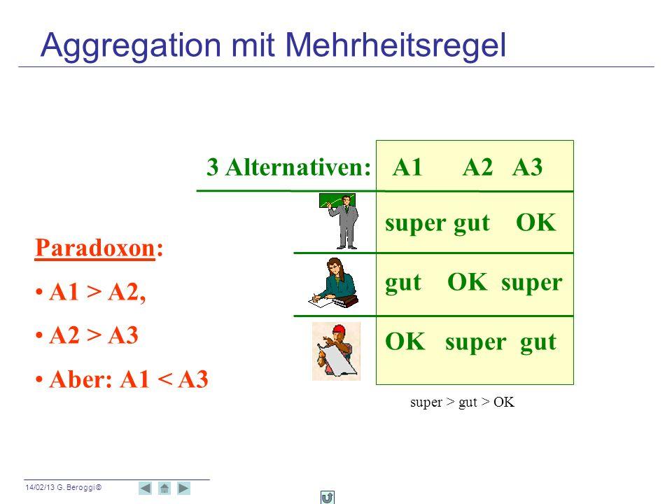 14/02/13 G. Beroggi © 3 Alternativen: A1 A2 A3 super gut OK gut OK super OK super gut Paradoxon: A1 > A2, A2 > A3 Aber: A1 < A3 super > gut > OK Aggre