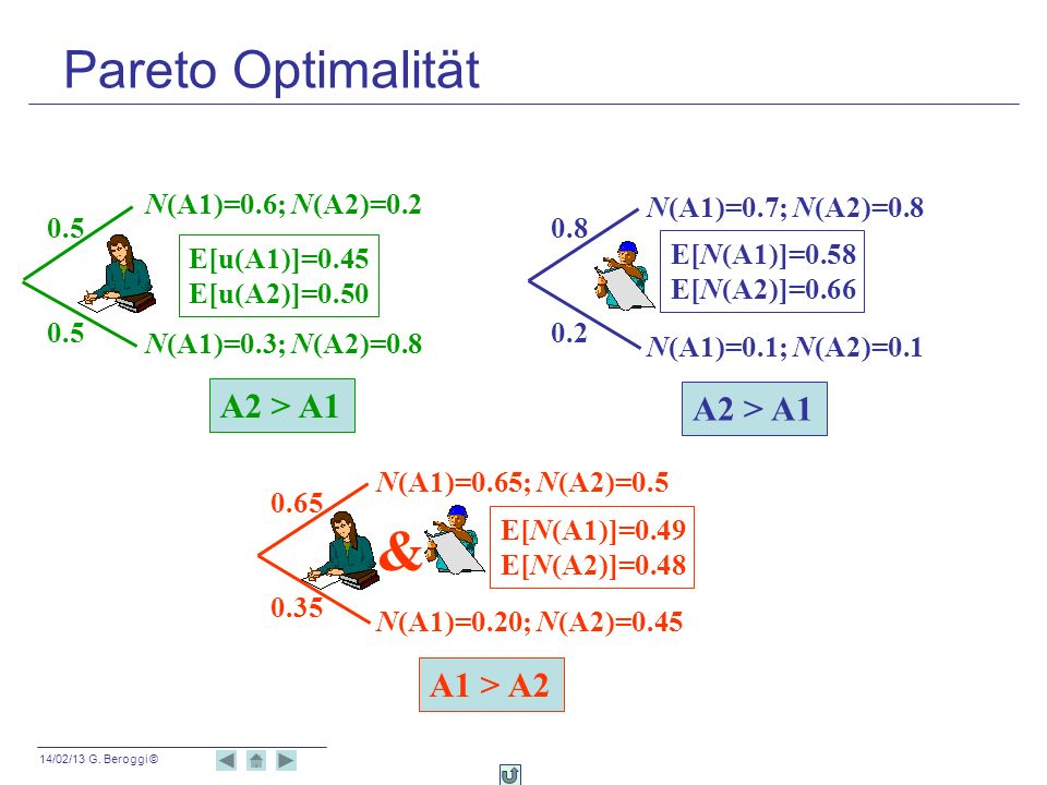 14/02/13 G. Beroggi © N(A1)=0.65; N(A2)=0.5 N(A1)=0.20; N(A2)=0.45 N(A1)=0.6; N(A2)=0.2 N(A1)=0.3; N(A2)=0.8 A2 > A1 0.5 N(A1)=0.7; N(A2)=0.8 N(A1)=0.