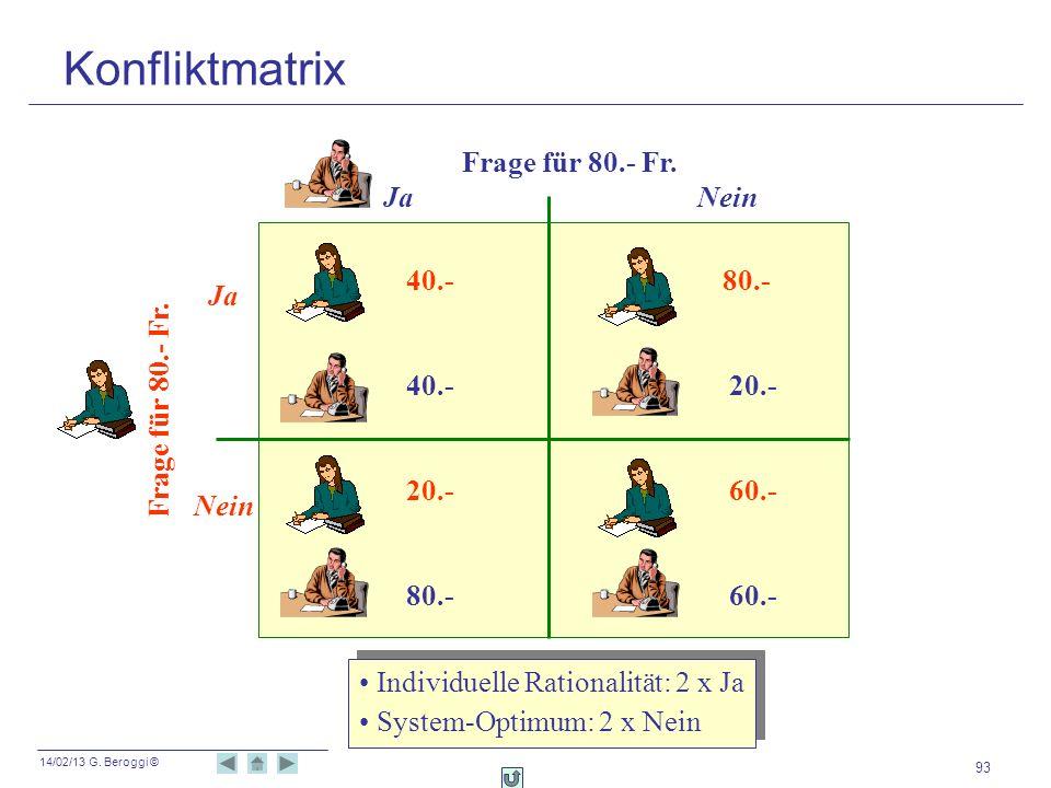 14/02/13 G. Beroggi © 93 Frage für 80.- Fr. Ja Nein Ja Nein 40.- 80.- 40.- 20.- 20.- 60.- 80.- 60.- Frage für 80.- Fr. Individuelle Rationalität: 2 x