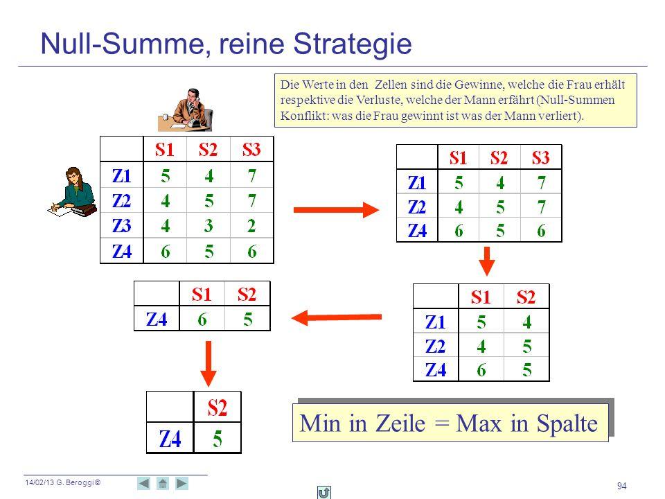 14/02/13 G. Beroggi © 94 Min in Zeile = Max in Spalte Null-Summe, reine Strategie Die Werte in den Zellen sind die Gewinne, welche die Frau erhält res
