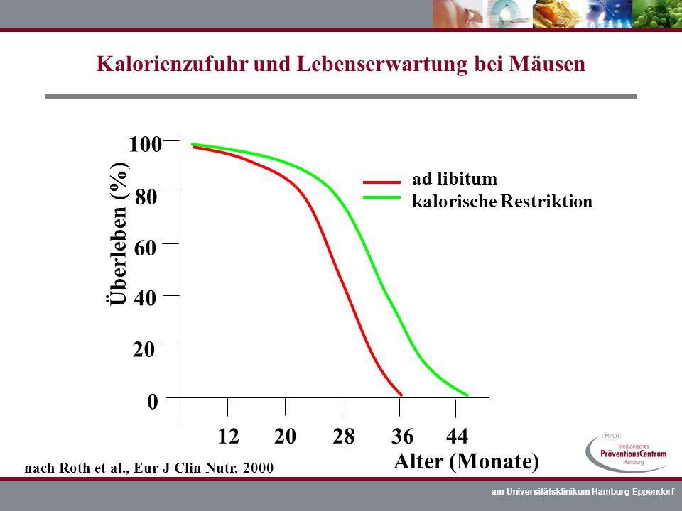 am Universitätsklinikum Hamburg-Eppendorf Kalorienzufuhr und Lebenserwartung bei Mäusen 20 40 60 80 100 0 1220283644 Überleben (%) Alter (Monate) ad l