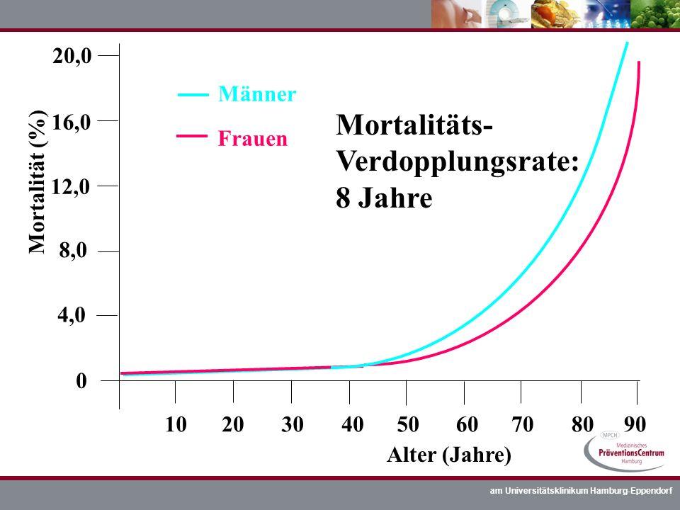 am Universitätsklinikum Hamburg-Eppendorf 4,0 8,0 12,0 16,0 20,0 0 102030405060708090 Mortalität (%) Alter (Jahre) Männer Frauen Mortalitäts- Verdoppl