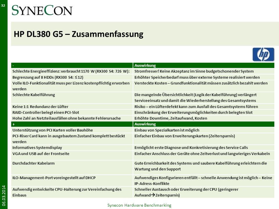 HP DL380 G5 – Zusammenfassung 06.03.2014 32 Synecon Hardware Benchmarking -Auswirkung Schlechte Energieeffizienz: verbraucht 1170 W (RX300 S4: 726 W):