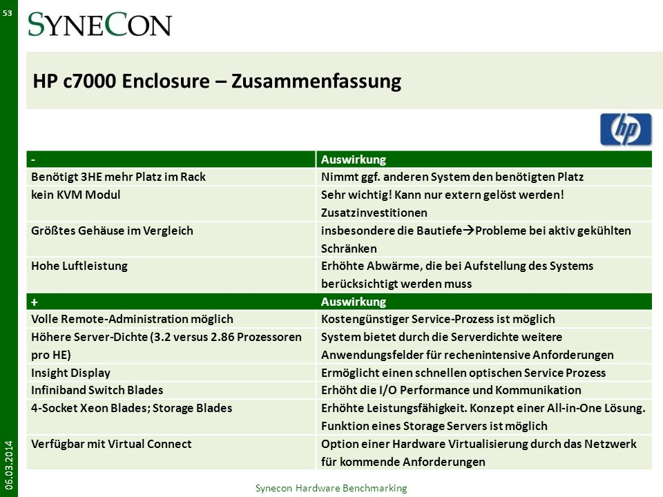 HP c7000 Enclosure – Zusammenfassung 06.03.2014 Synecon Hardware Benchmarking 53 -Auswirkung Benötigt 3HE mehr Platz im RackNimmt ggf. anderen System