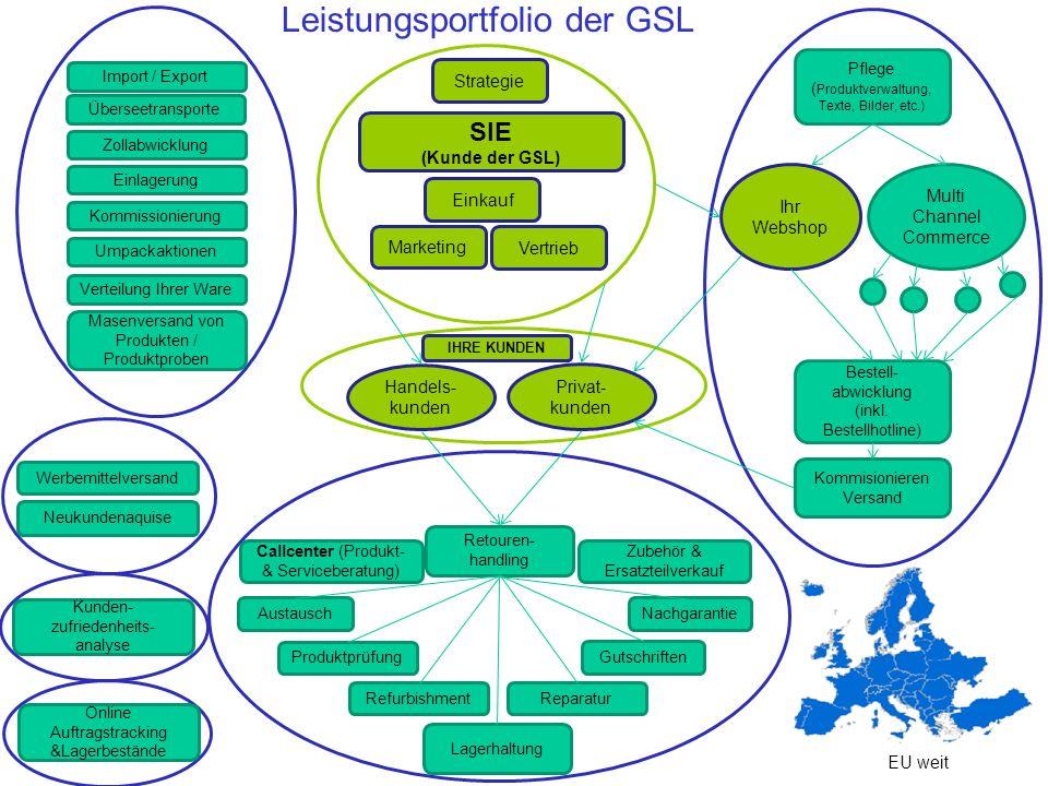 Import / Export Handels- kunden Privat- kunden Ihr Webshop Retouren- handling Pflege ( Produktverwaltung, Texte, Bilder, etc.) Bestell- abwicklung (in