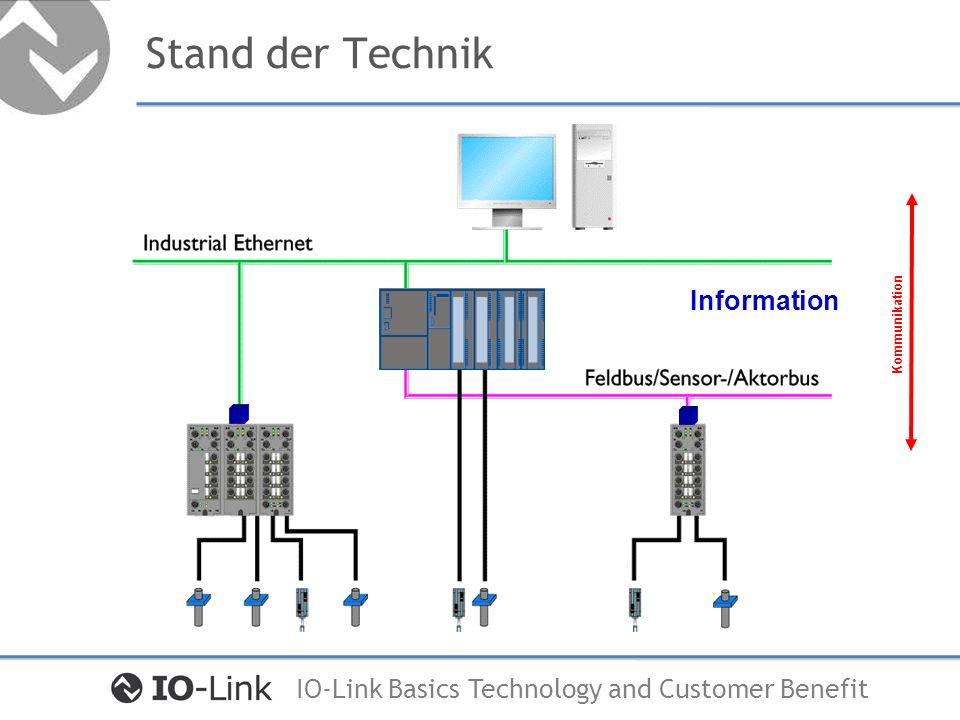 IO-Link Basics Technology and Customer Benefit Stand der Technik Anforderungen an die Weiterentwicklung Beibehaltung der Punkt zu Punkt Verbindung Einfache Integration in etablierte Feldbussysteme Gute Abdeckung der Sensor / Aktor Funktionalitäten Gute Marktabdeckung / Herstellerauswahl Einfacher 3-Leiter Anschluss