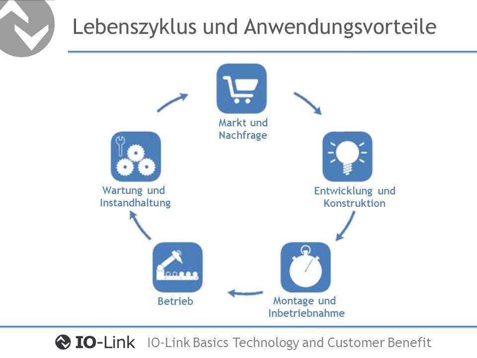 IO-Link Basics Technology and Customer Benefit Lebenszyklus und Anwendungsvorteile Markt und Nachfrage Entwicklung und Konstruktion Montage und Inbetr