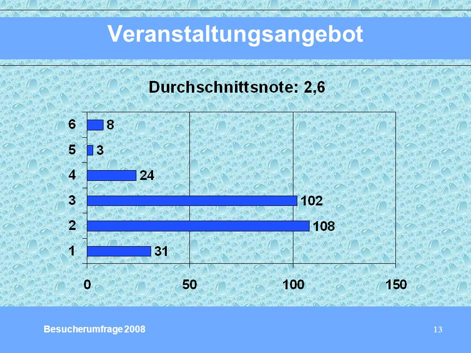 13 Veranstaltungsangebot Besucherumfrage 2008