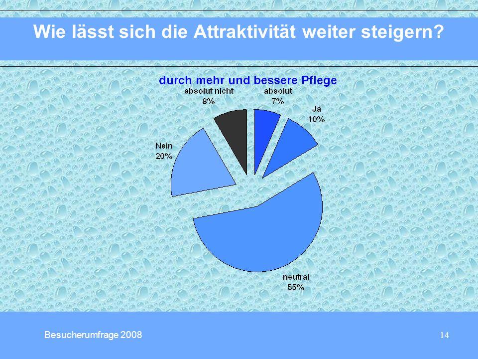 14 Wie lässt sich die Attraktivität weiter steigern? Besucherumfrage 2008