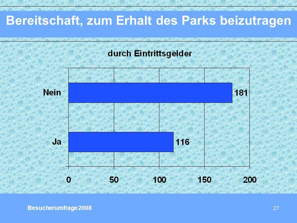 27 Bereitschaft, zum Erhalt des Parks beizutragen Besucherumfrage 2008
