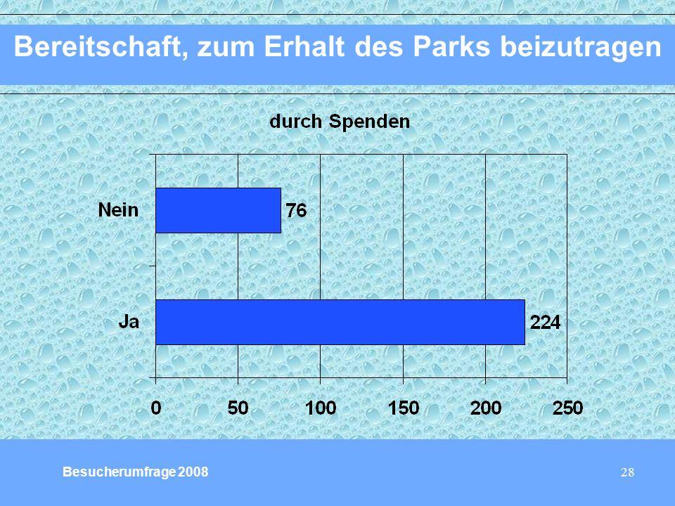 28 Bereitschaft, zum Erhalt des Parks beizutragen Besucherumfrage 2008