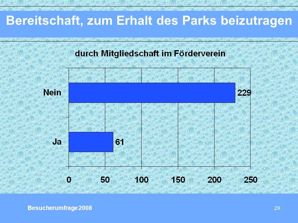 29 Bereitschaft, zum Erhalt des Parks beizutragen Besucherumfrage 2008