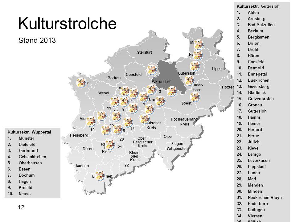 12 Kulturstrolche Kultursektr.