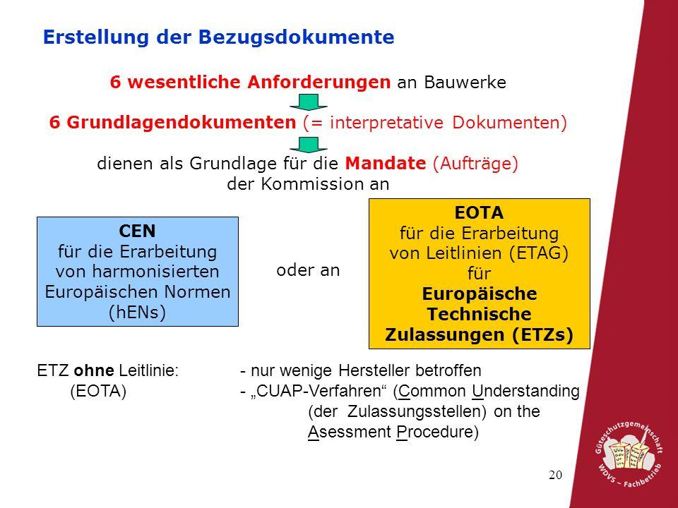 20 Erstellung der Bezugsdokumente 6 wesentliche Anforderungen an Bauwerke 6 Grundlagendokumenten (= interpretative Dokumenten) dienen als Grundlage für die Mandate (Aufträge) der Kommission an CEN für die Erarbeitung von harmonisierten Europäischen Normen (hENs) oder an EOTA für die Erarbeitung von Leitlinien (ETAG) für Europäische Technische Zulassungen (ETZs) ETZ ohne Leitlinie: - nur wenige Hersteller betroffen (EOTA)- CUAP-Verfahren (Common Understanding (der Zulassungsstellen) on the Asessment Procedure)