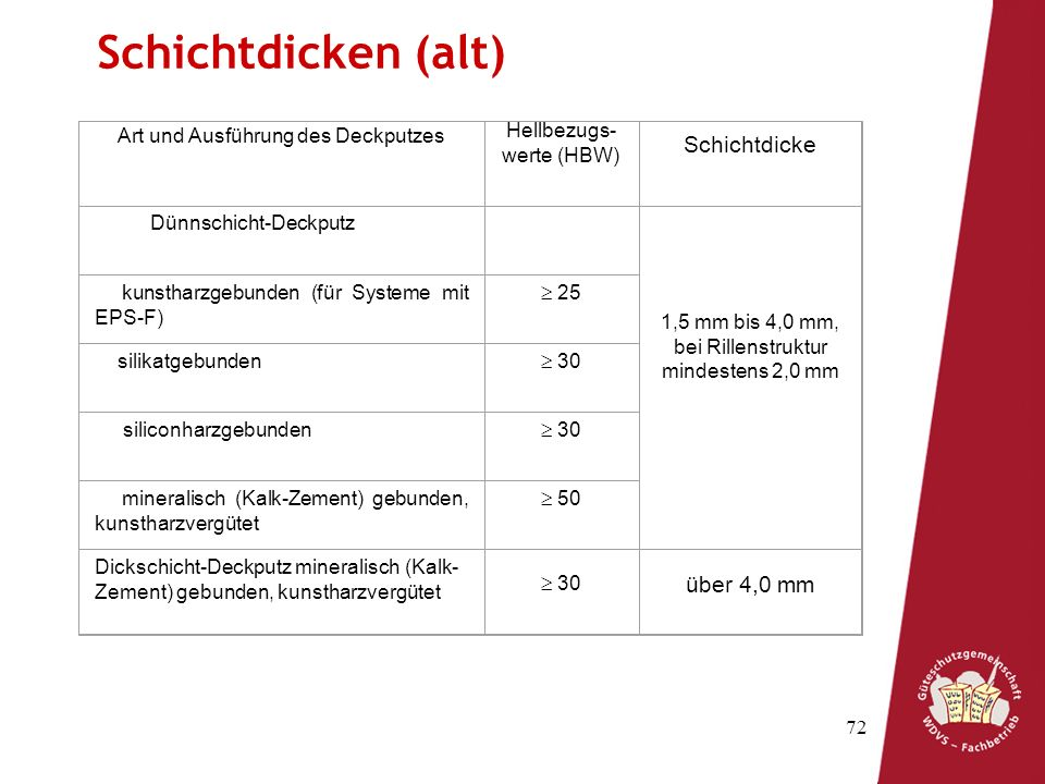 72 Schichtdicken (alt) Art und Ausführung des Deckputzes Hellbezugs- werte (HBW) Schichtdicke Dünnschicht-Deckputz 1,5 mm bis 4,0 mm, bei Rillenstruktur mindestens 2,0 mm kunstharzgebunden (für Systeme mit EPS-F) 25 silikatgebunden 30 siliconharzgebunden 30 mineralisch (Kalk-Zement) gebunden, kunstharzvergütet 50 Dickschicht-Deckputz mineralisch (Kalk- Zement) gebunden, kunstharzvergütet 30 über 4,0 mm