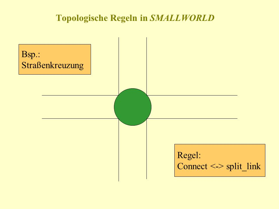 Topologische Regeln in SMALLWORLD Bsp.: Straßenkreuzung Regel: Connect split_link