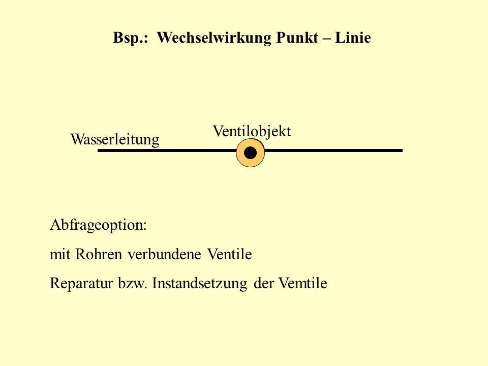 Bsp.: Wechselwirkung Punkt – Linie Wasserleitung Ventilobjekt Abfrageoption: mit Rohren verbundene Ventile Reparatur bzw. Instandsetzung der Vemtile