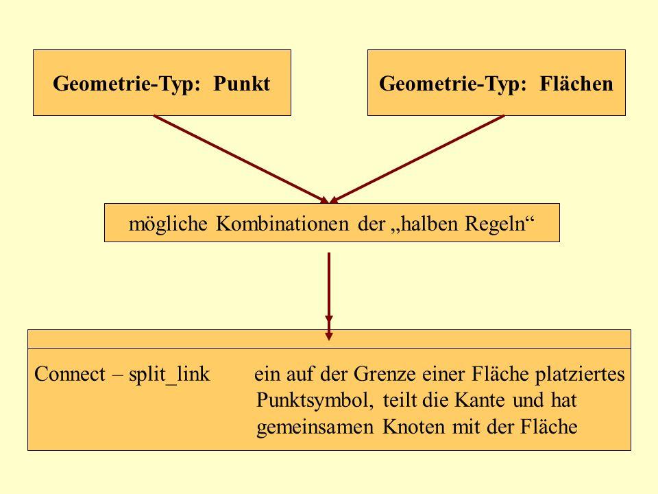 mögliche Kombinationen der halben Regeln Geometrie-Typ: PunktGeometrie-Typ: Flächen do_nothing – do_nothingkeine Wechselwirkung, in oder auf der Grenz