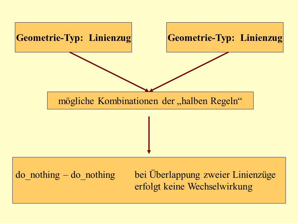 mögliche Kombinationen der halben Regeln Geometrie-Typ: Linienzug do_nothing – do_nothingbei Überlappung zweier Linienzüge erfolgt keine Wechselwirkun