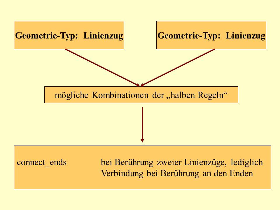 mögliche Kombinationen der halben Regeln Geometrie-Typ: Linienzug connect_endsbei Berührung zweier Linienzüge, lediglich Verbindung bei Berührung an d